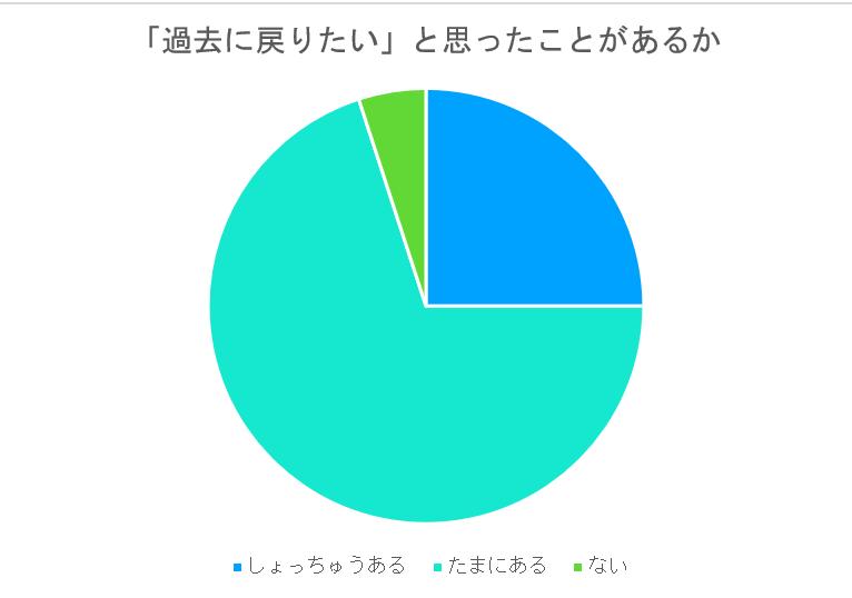 緑を基調にした円グラフ